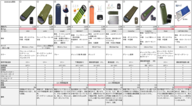 【比較表付き】900円台〜2000円台の寝袋10選